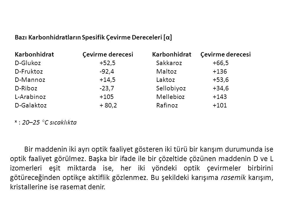 Bazı Karbonhidratların Spesifik Çevirme Dereceleri [α]